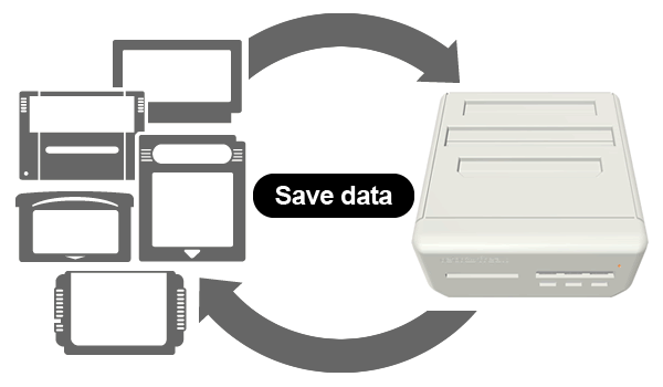Cartridge save data can be swap to Retro Freak, or you can move Retro Freak save data to cartridge!